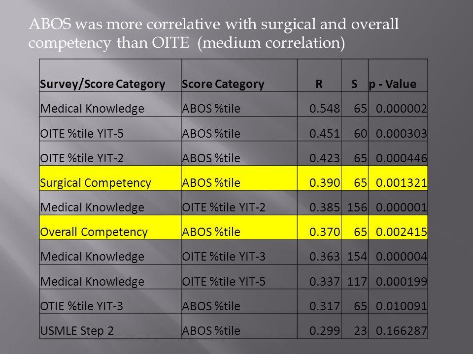Survey/Score CategoryScore CategoryRSp - Value Medical KnowledgeABOS %tile0.548650.000002 OITE %tile YIT-5ABOS %tile0.451600.000303 OITE %tile YIT-2ABOS %tile0.423650.000446 Surgical CompetencyABOS %tile0.390650.001321 Medical KnowledgeOITE %tile YIT-20.3851560.000001 Overall CompetencyABOS %tile0.370650.002415 Medical KnowledgeOITE %tile YIT-30.3631540.000004 Medical KnowledgeOITE %tile YIT-50.3371170.000199 OTIE %tile YIT-3ABOS %tile0.317650.010091 USMLE Step 2ABOS %tile0.299230.166287 ABOS was more correlative with surgical and overall competency than OITE (medium correlation)