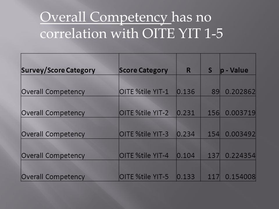 Survey/Score CategoryScore CategoryRSp - Value Overall CompetencyOITE %tile YIT-10.136890.202862 Overall CompetencyOITE %tile YIT-20.2311560.003719 Overall CompetencyOITE %tile YIT-30.2341540.003492 Overall CompetencyOITE %tile YIT-40.1041370.224354 Overall CompetencyOITE %tile YIT-50.1331170.154008 Overall Competency has no correlation with OITE YIT 1-5
