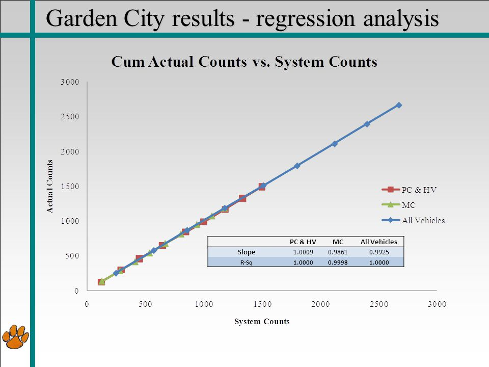 Garden City results - regression analysis PC & HVMCAll Vehicles Slope1.00090.98610.9925 R-Sq1.00000.99981.0000