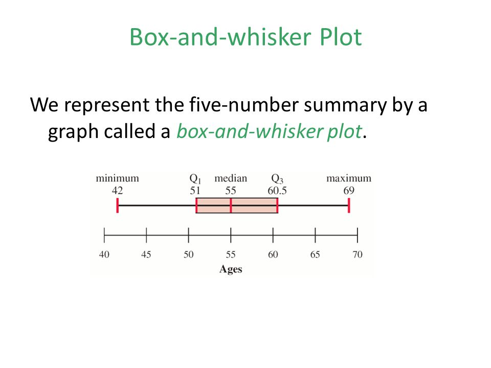 Box-and-whisker Plot We represent the five-number summary by a graph called a box-and-whisker plot.