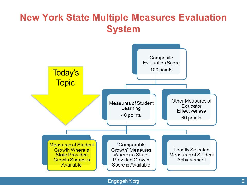 New York State Multiple Measures Evaluation System EngageNY.org2 Composite Evaluation Score 100 points Measures of Student Learning 40 points Measures of Student Growth Where a State Provided Growth Scores is Available Comparable Growth Measures Where no State- Provided Growth Score is Available Locally Selected Measures of Student Achievement Other Measures of Educator Effectiveness 60 points Today's Topic Today's Topic