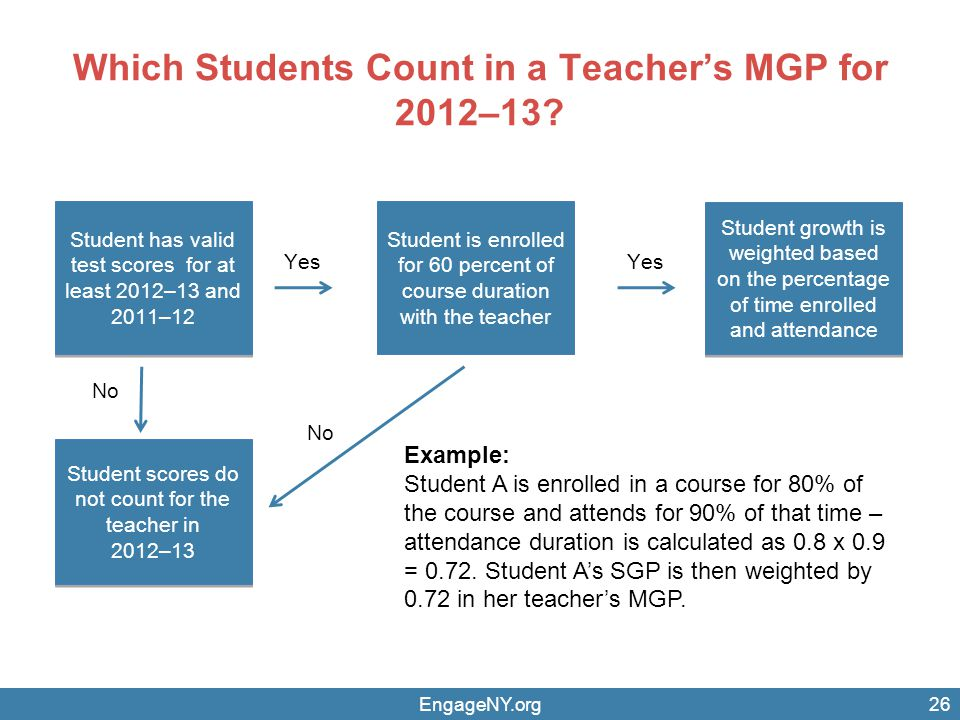Which Students Count in a Teacher's MGP for 2012–13.
