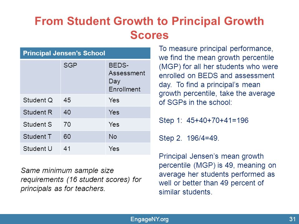 From Student Growth to Principal Growth Scores EngageNY.org31 Principal Jensen's School SGPBEDS- Assessment Day Enrollment Student Q45Yes Student R40Yes Student S70Yes Student T60No Student U41Yes Same minimum sample size requirements (16 student scores) for principals as for teachers.