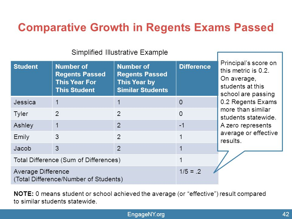 Comparative Growth in Regents Exams Passed EngageNY.org42 StudentNumber of Regents Passed This Year For This Student Number of Regents Passed This Year by Similar Students Difference Jessica110 Tyler220 Ashley12 Emily321 Jacob321 Total Difference (Sum of Differences)1 Average Difference (Total Difference/Number of Students) 1/5 =.2 Principal's score on this metric is 0.2.