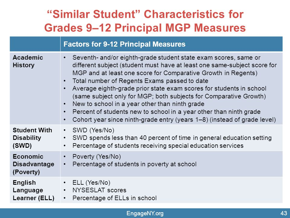 Similar Student Characteristics for Grades 9–12 Principal MGP Measures EngageNY.org43 Factors for 9-12 Principal Measures Academic History Seventh- and/or eighth-grade student state exam scores, same or different subject (student must have at least one same-subject score for MGP and at least one score for Comparative Growth in Regents) Total number of Regents Exams passed to date Average eighth-grade prior state exam scores for students in school (same subject only for MGP; both subjects for Comparative Growth) New to school in a year other than ninth grade Percent of students new to school in a year other than ninth grade Cohort year since ninth-grade entry (years 1–8) (instead of grade level) Student With Disability (SWD) SWD (Yes/No) SWD spends less than 40 percent of time in general education setting Percentage of students receiving special education services Economic Disadvantage (Poverty) Poverty (Yes/No) Percentage of students in poverty at school English Language Learner (ELL) ELL (Yes/No) NYSESLAT scores Percentage of ELLs in school