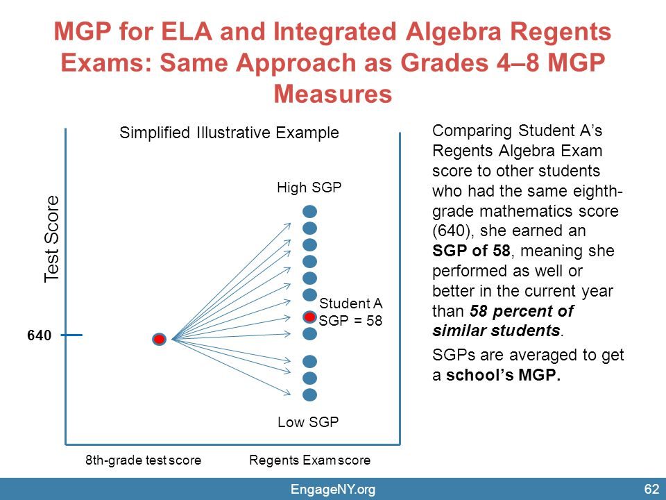 MGP for ELA and Integrated Algebra Regents Exams: Same Approach as Grades 4–8 MGP Measures EngageNY.org62 Comparing Student A's Regents Algebra Exam score to other students who had the same eighth- grade mathematics score (640), she earned an SGP of 58, meaning she performed as well or better in the current year than 58 percent of similar students.