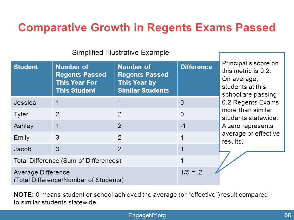 Comparative Growth in Regents Exams Passed EngageNY.org66 StudentNumber of Regents Passed This Year For This Student Number of Regents Passed This Year by Similar Students Difference Jessica110 Tyler220 Ashley12 Emily321 Jacob321 Total Difference (Sum of Differences)1 Average Difference (Total Difference/Number of Students) 1/5 =.2 Principal's score on this metric is 0.2.