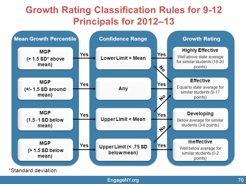 Growth Rating Classification Rules for 9-12 Principals for 2012–13 EngageNY.org70 Mean Growth Percentile MGP (> 1.5 SD* above mean) MGP (> 1.5 SD* above mean) MGP (+/- 1.5 SD around mean) MGP (+/- 1.5 SD around mean) MGP (1.5 ‒ 1 SD below mean) MGP (1.5 ‒ 1 SD below mean) MGP (> 1.5 SD below mean) MGP (> 1.5 SD below mean) Confidence Range Lower Limit > Mean Any Upper Limit < Mean Upper Limit (<.75 SD below mean) Growth Rating Highly Effective Well above state average for similar students (18-20 points) Highly Effective Well above state average for similar students (18-20 points) Effective Equal to state average for similar students (9-17 points) Effective Equal to state average for similar students (9-17 points) Developing Below average for similar students (3-8 points) Developing Below average for similar students (3-8 points) Ineffective Well below average for similar students (0-2 points) Ineffective Well below average for similar students (0-2 points) Yes No Yes No *Standard deviation