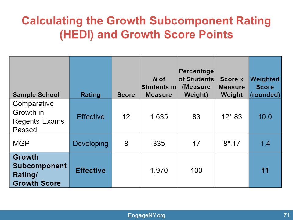 Calculating the Growth Subcomponent Rating (HEDI) and Growth Score Points EngageNY.org71 Sample SchoolRatingScore N of Students in Measure Percentage of Students (Measure Weight) Score x Measure Weight Weighted Score (rounded) Comparative Growth in Regents Exams Passed Effective121,6358312*.8310.0 MGPDeveloping8335178*.171.4 Growth Subcomponent Rating/ Growth Score Effective1,970100 11