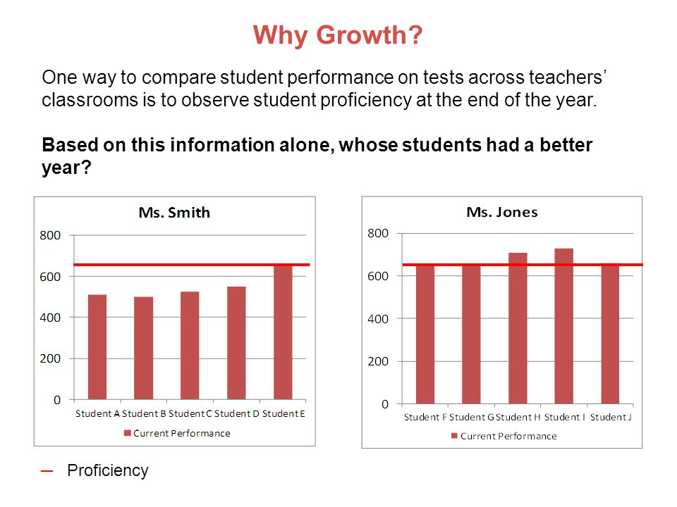 Partner Activity One of your teaching colleagues is concerned about her growth score because she teaches more students with disabilities than other teachers in her grade level.