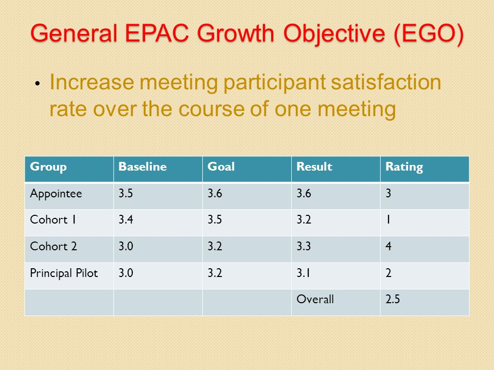General EPAC Growth Objective (EGO) Increase meeting participant satisfaction rate over the course of one meeting GroupBaselineGoalResultRating Appointee3.53.6 3 Cohort 13.43.53.21 Cohort 23.03.23.34 Principal Pilot3.03.23.12 Overall2.5