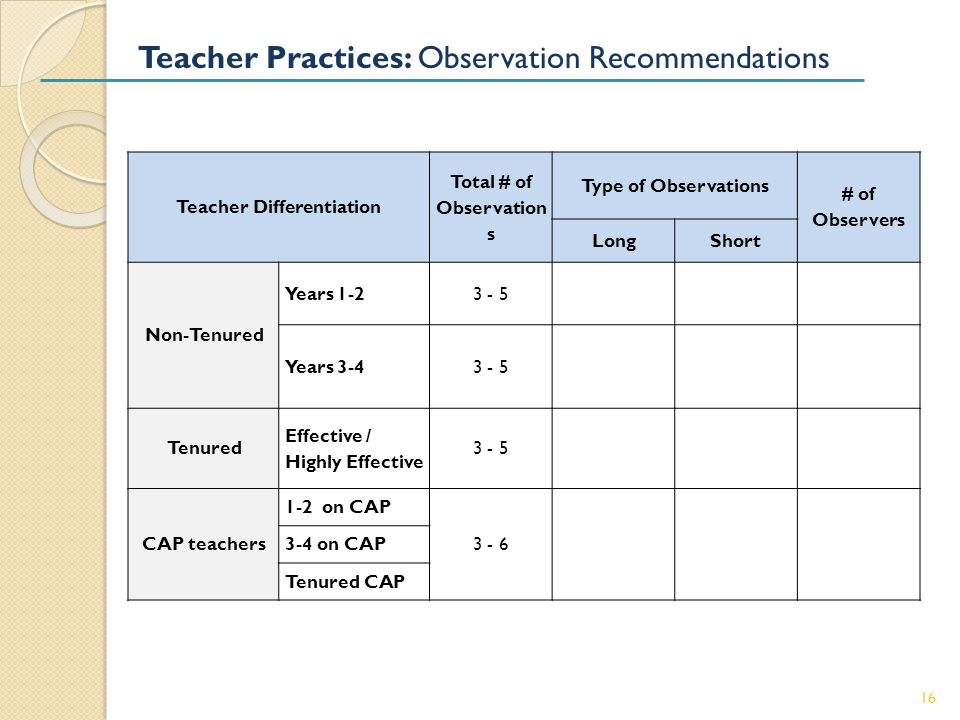 Teacher Practices: Observation Recommendations 16 Teacher Differentiation Total # of Observation s Type of Observations # of Observers LongShort Non-Tenured Years 1-23 - 5 Years 3-43 - 5 Tenured Effective / Highly Effective 3 - 5 CAP teachers 1-2 on CAP 3 - 6 3-4 on CAP Tenured CAP