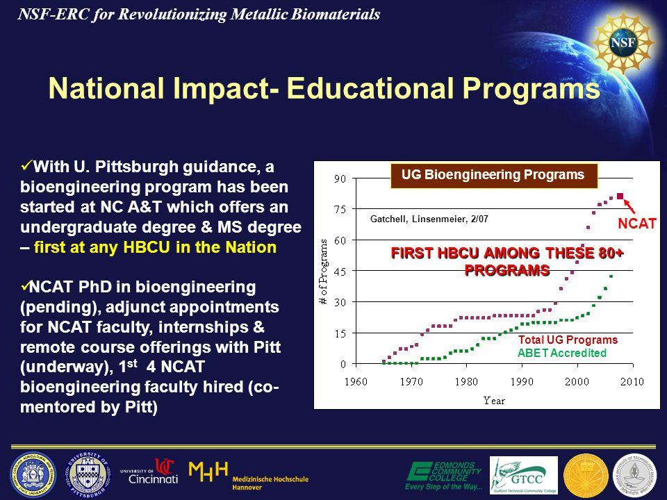 National Impact- Educational Programs NCAT Gatchell, Linsenmeier, 2/07 Total UG Programs ABET Accredited FIRST HBCU AMONG THESE 80+ PROGRAMS UG Bioengineering Programs With U.