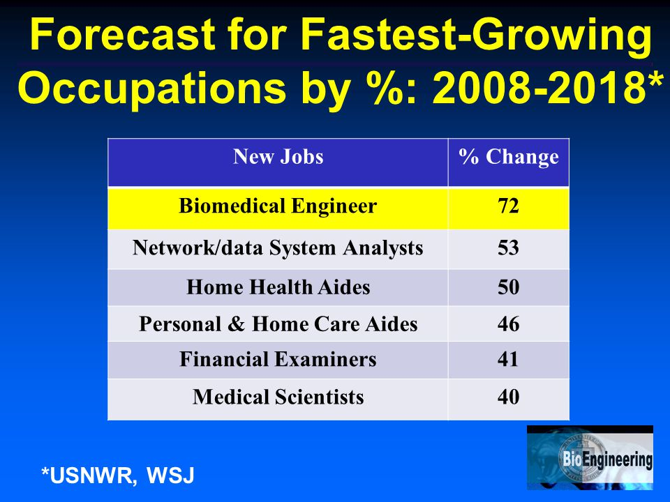 Forecast for Fastest-Growing Occupations by %: 2008-2018* New Jobs% Change Biomedical Engineer72 Network/data System Analysts53 Home Health Aides50 Personal & Home Care Aides46 Financial Examiners41 Medical Scientists40 *USNWR, WSJ