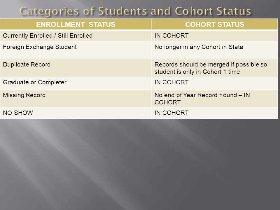 ENROLLMENT STATUSCOHORT STATUS Currently Enrolled / Still EnrolledIN COHORT Foreign Exchange StudentNo longer in any Cohort in State Duplicate RecordRecords should be merged if possible so student is only in Cohort 1 time Graduate or CompleterIN COHORT Missing RecordNo end of Year Record Found – IN COHORT NO SHOWIN COHORT