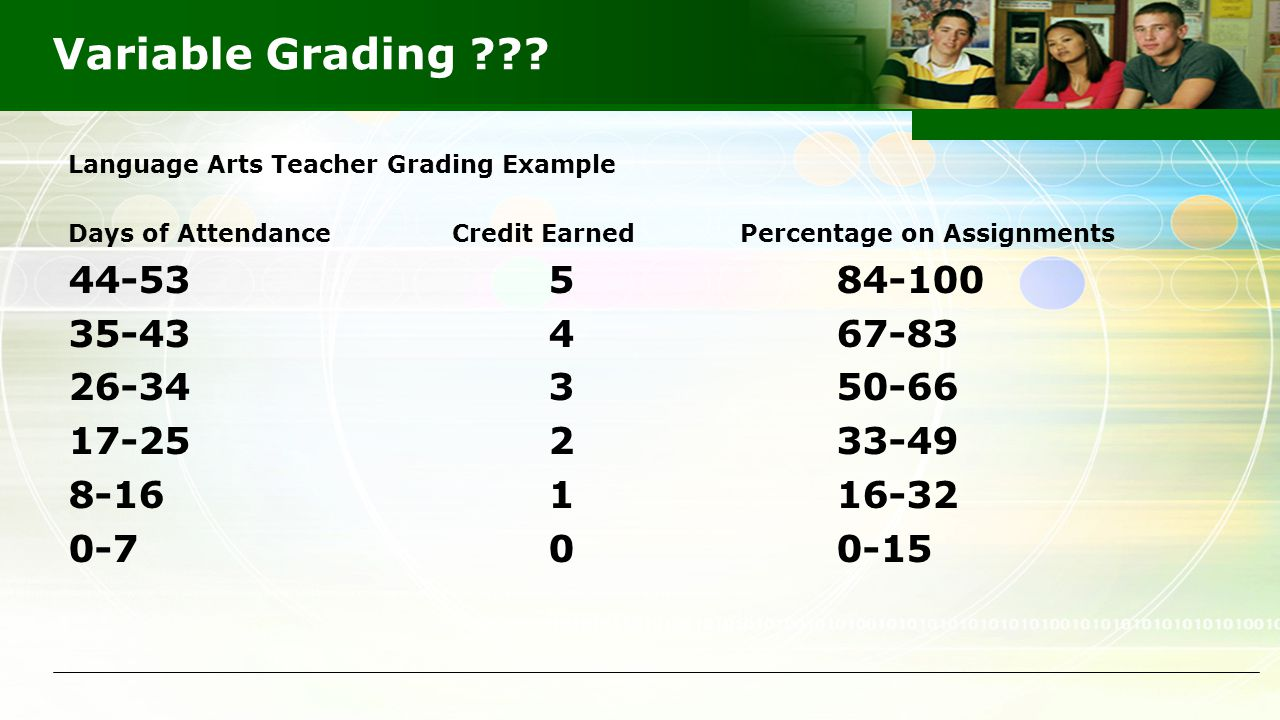 Variable Grading ??? Language Arts Teacher Grading Example Days of Attendance Credit Earned Percentage on Assignments 44-53 5 84-100 35-43 4 67-83 26-
