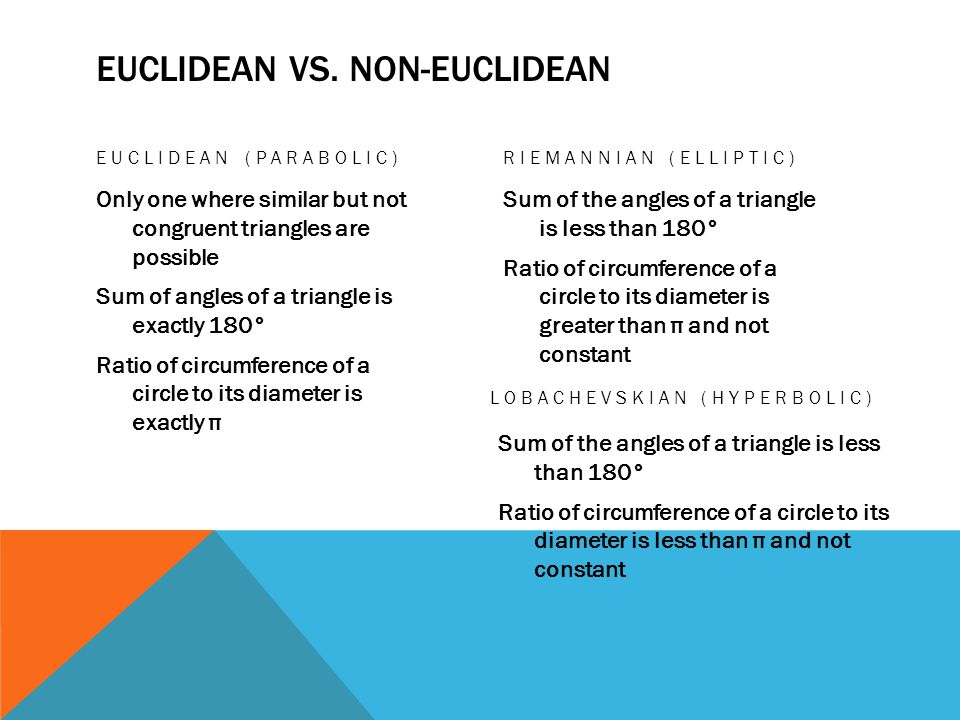 EUCLIDEAN VS. NON-EUCLIDEAN EUCLIDEAN (PARABOLIC) Only one where similar but not congruent triangles are possible Sum of angles of a triangle is exact