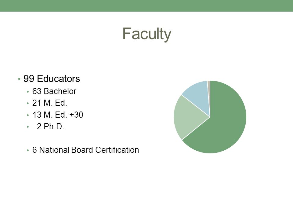 Faculty 99 Educators 63 Bachelor 21 M. Ed. 13 M. Ed. +30 2 Ph.D. 6 National Board Certification