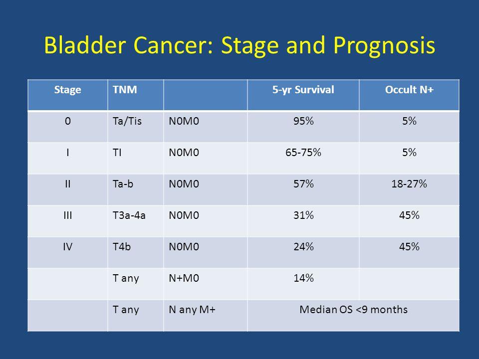 Bladder Cancer: Stage and Prognosis StageTNM5-yr SurvivalOccult N+ 0Ta/TisN0M095%5% ITIN0M065-75%5% IITa-bN0M057%18-27% IIIT3a-4aN0M031%45% IVT4bN0M024%45% T anyN+M014% T anyN any M+Median OS <9 months
