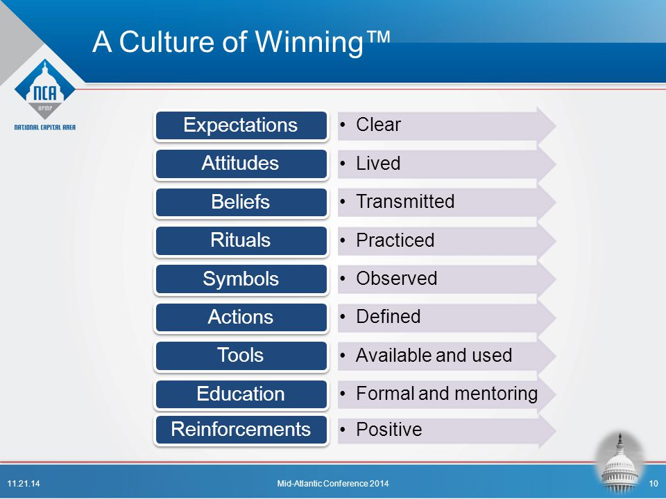 A Culture of Winning™ Clear Expectations Lived Attitudes Transmitted Beliefs Practiced Rituals Observed Symbols Defined Actions Available and used Too