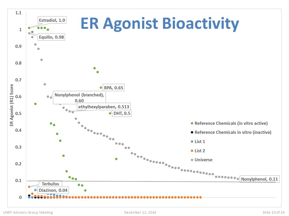ER Agonist Bioactivity UNEP Advisory Group MeetingDecember 12, 2014Slide 10 of 24