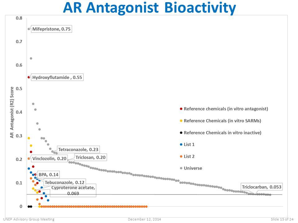 AR Antagonist Bioactivity UNEP Advisory Group MeetingDecember 12, 2014Slide 15 of 24