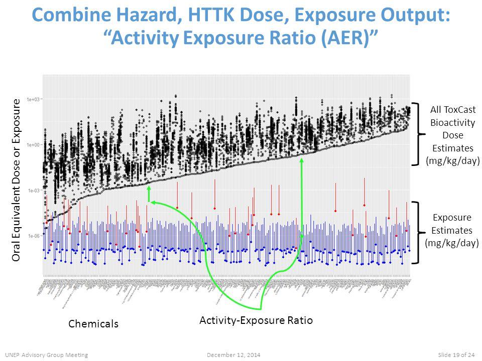 Combine Hazard, HTTK Dose, Exposure Output: Activity Exposure Ratio (AER) Oral Equivalent Dose or Exposure Chemicals Activity-Exposure Ratio All ToxCast Bioactivity Dose Estimates (mg/kg/day) Exposure Estimates (mg/kg/day) UNEP Advisory Group MeetingDecember 12, 2014Slide 19 of 24