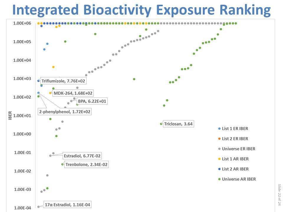 Slide 22 of 24 Integrated Bioactivity Exposure Ranking