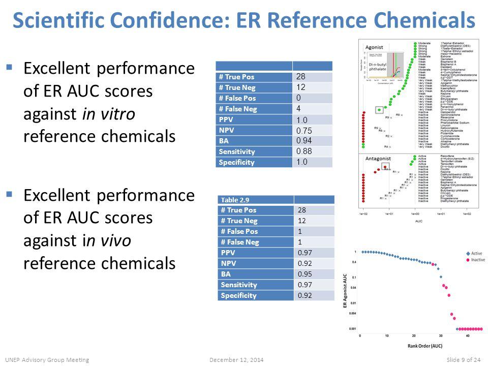 Scientific Confidence: ER Reference Chemicals  Excellent performance of ER AUC scores against in vitro reference chemicals  Excellent performance of ER AUC scores against in vivo reference chemicals Table 2.9 # True Pos28 # True Neg12 # False Pos1 # False Neg1 PPV0.97 NPV0.92 BA0.95 Sensitivity0.97 Specificity0.92 # True Pos 28 # True Neg 12 # False Pos 0 # False Neg 4 PPV 1.0 NPV 0.75 BA 0.94 Sensitivity 0.88 Specificity 1.0 UNEP Advisory Group MeetingDecember 12, 2014Slide 9 of 24