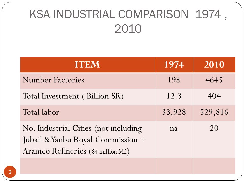 KSA INDUSTRIAL COMPARISON 1974, 2010 3 ITEM19742010 Number Factories1984645 Total Investment ( Billion SR)12.3404 Total labor33,928529,816 No. Industr
