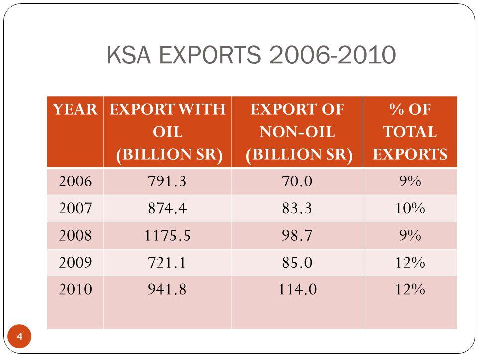KSA EXPORTS 2006-2010 4 YEAREXPORT WITH OIL (BILLION SR) EXPORT OF NON-OIL (BILLION SR) % OF TOTAL EXPORTS 2006791.370.09% 2007874.483.310% 20081175.598.79% 2009721.185.012% 2010941.8114.012%