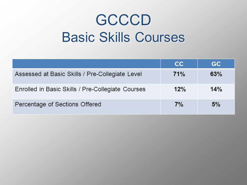 GCCCD Basic Skills Courses CCGC Assessed at Basic Skills / Pre-Collegiate Level71%63% Enrolled in Basic Skills / Pre-Collegiate Courses 12%14% Percentage of Sections Offered7%5%