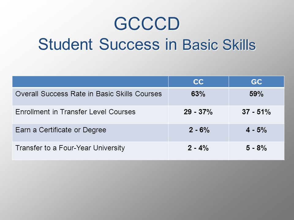 GCCCD Student Success in Basic Skills CCGC Overall Success Rate in Basic Skills Courses63%59% Enrollment in Transfer Level Courses29 - 37%37 - 51% Earn a Certificate or Degree 2 - 6%4 - 5% Transfer to a Four-Year University2 - 4%5 - 8%