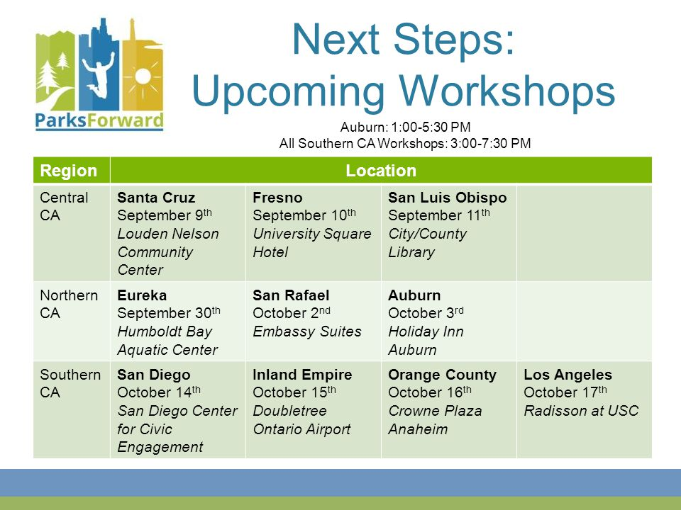 Next Steps: Upcoming Workshops RegionLocation Central CA Santa Cruz September 9 th Louden Nelson Community Center Fresno September 10 th University Square Hotel San Luis Obispo September 11 th City/County Library Northern CA Eureka September 30 th Humboldt Bay Aquatic Center San Rafael October 2 nd Embassy Suites Auburn October 3 rd Holiday Inn Auburn Southern CA San Diego October 14 th San Diego Center for Civic Engagement Inland Empire October 15 th Doubletree Ontario Airport Orange County October 16 th Crowne Plaza Anaheim Los Angeles October 17 th Radisson at USC Auburn: 1:00-5:30 PM All Southern CA Workshops: 3:00-7:30 PM