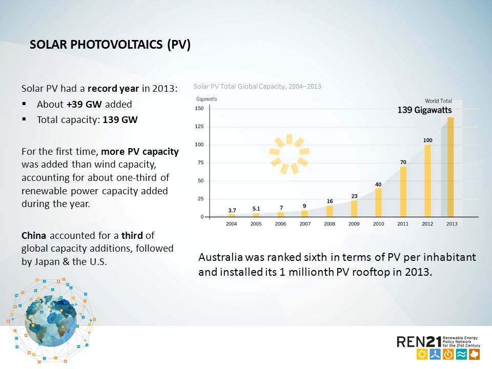 Solar PV had a record year in 2013:  About +39 GW added  Total capacity: 139 GW For the first time, more PV capacity was added than wind capacity, accounting for about one-third of renewable power capacity added during the year.