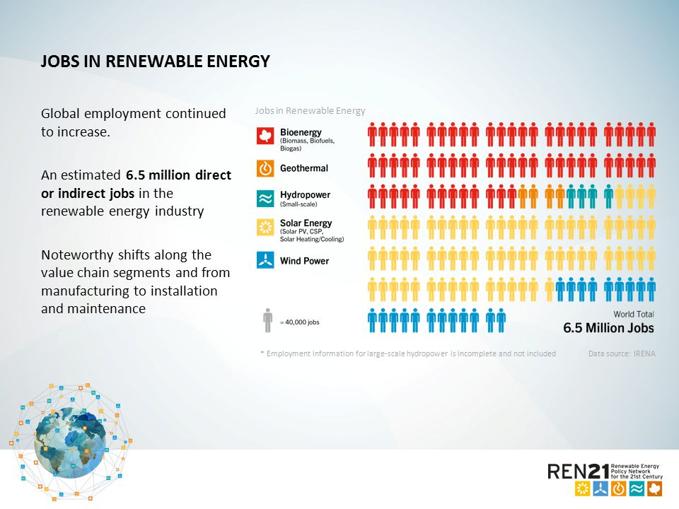JOBS IN RENEWABLE ENERGY Global employment continued to increase.