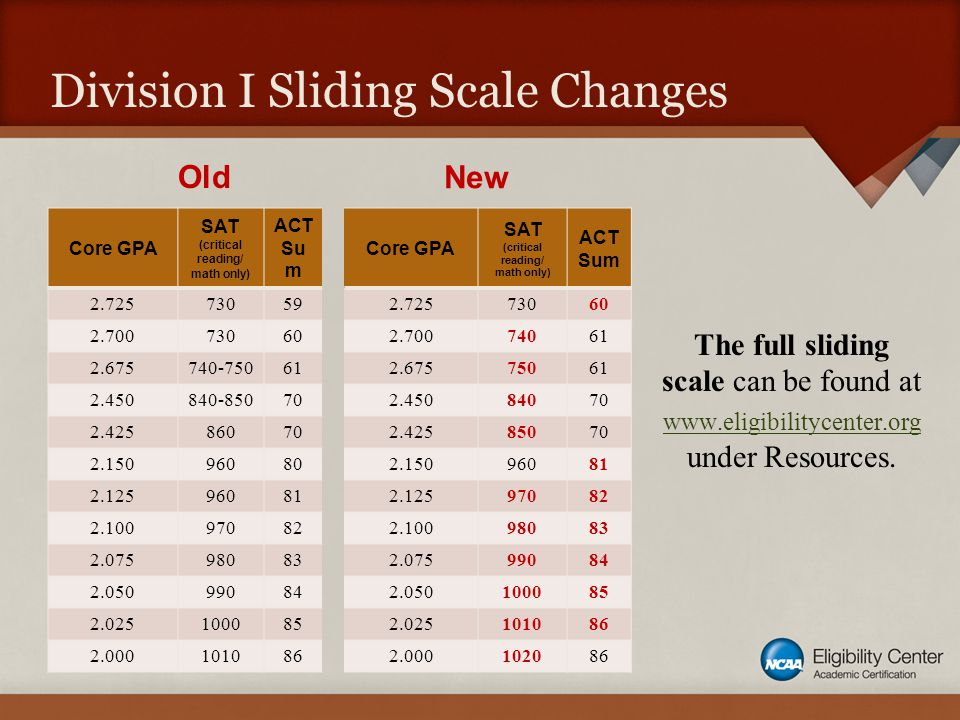 Division I Sliding Scale Changes The full sliding scale can be found at www.eligibilitycenter.org under Resources. www.eligibilitycenter.org Core GPA