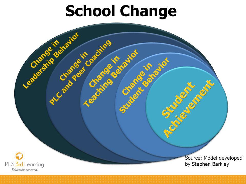 School Change Source: Model developed by Stephen Barkley 12 Change in Teaching Behavior Change in Student Behavior