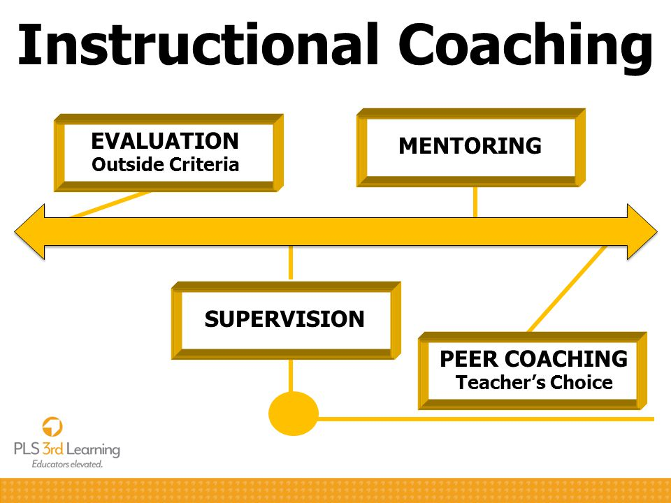 Instructional Coaching EVALUATION Outside Criteria MENTORING PEER COACHING Teacher's Choice SUPERVISION