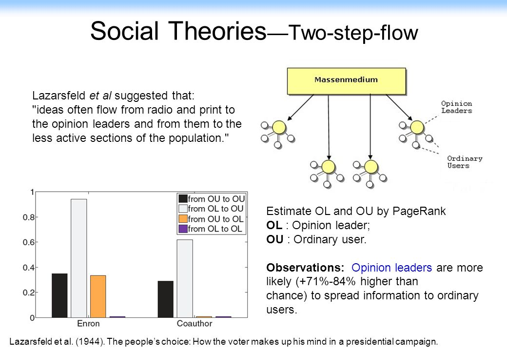 12 Social Theories —Two-step-flow Estimate OL and OU by PageRank OL : Opinion leader; OU : Ordinary user. Observations: Opinion leaders are more likel