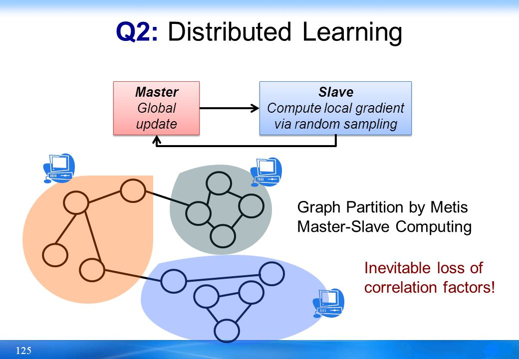 125 Q2: Distributed Learning Slave Compute local gradient via random sampling Slave Compute local gradient via random sampling Master Global update Ma