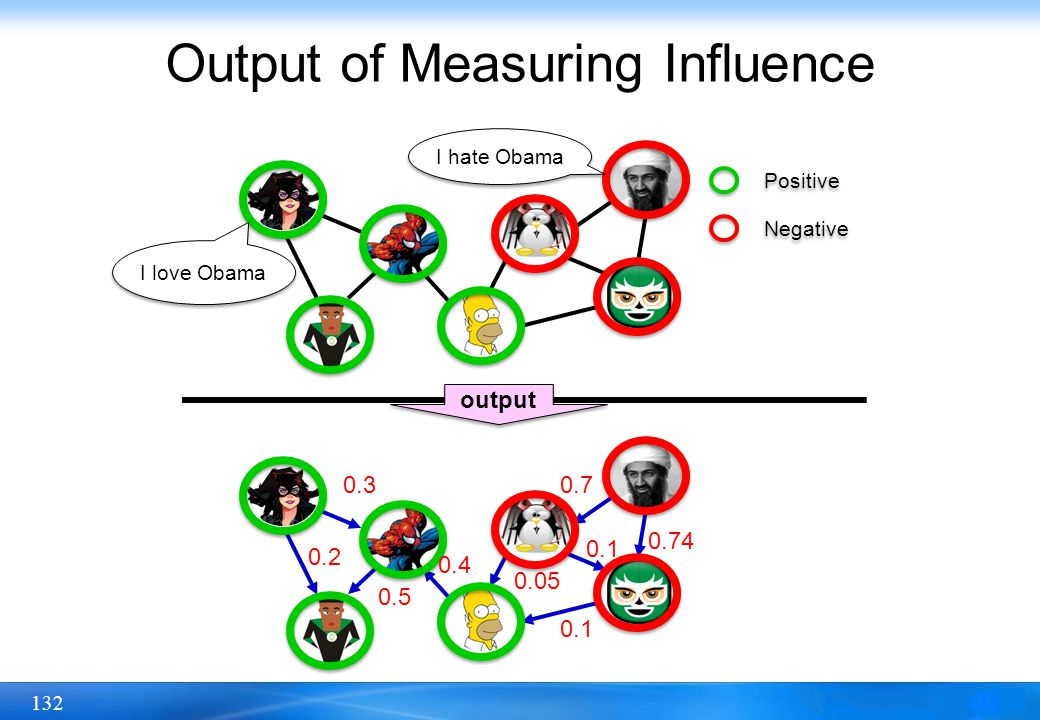 132 Output of Measuring Influence Positive Negative output 0.3 0.2 0.5 0.4 0.7 0.74 0.1 0.05 I love Obama I hate Obama