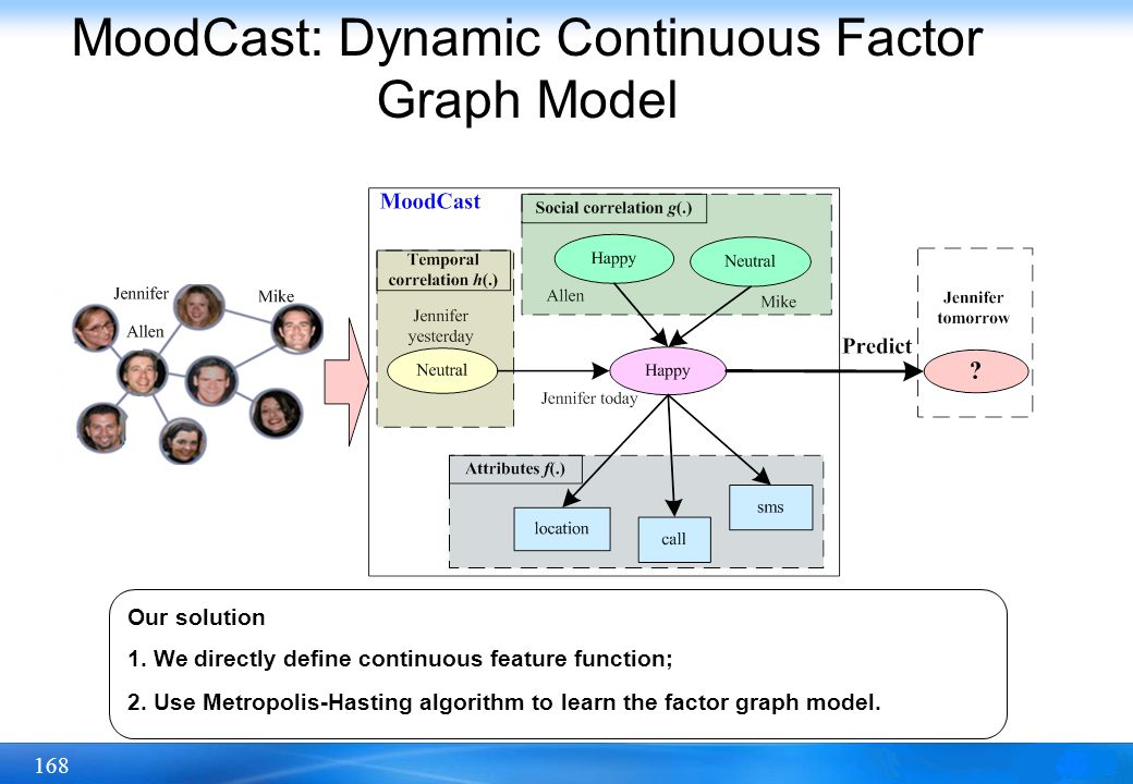 168 MoodCast: Dynamic Continuous Factor Graph Model Our solution 1. We directly define continuous feature function; 2. Use Metropolis-Hasting algorith