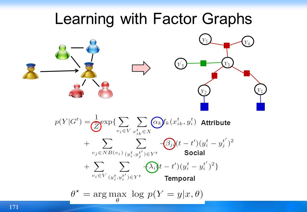 171 Learning with Factor Graphs Temporal Social Attribute y3y3 y4y4 y5y5 y2y2 y1y1 y'3y'3