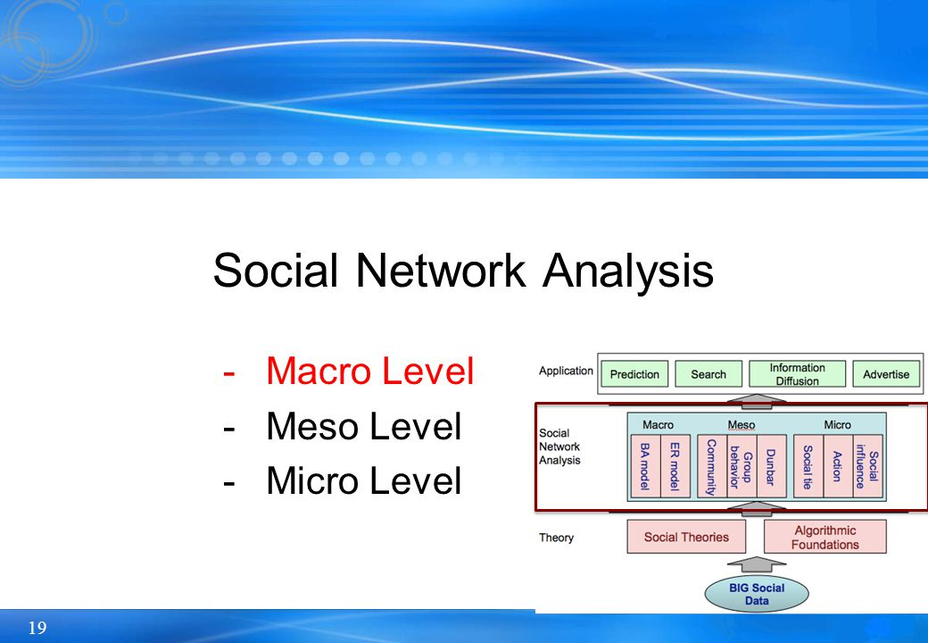 19 -Macro Level -Meso Level -Micro Level Social Network Analysis