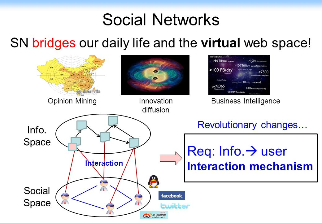 2 Opinion Mining Innovation diffusion Business Intelligence Info. Space Social Space Interaction Req: Info.  user Interaction mechanism SN bridges ou