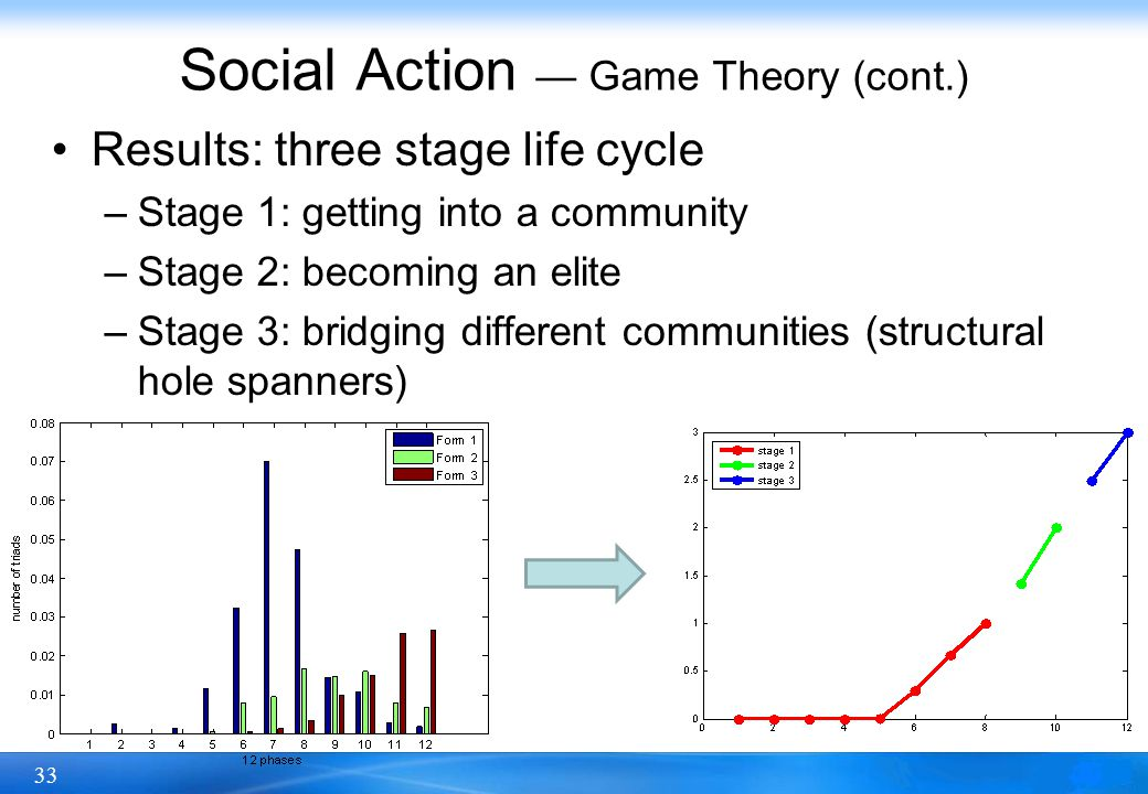 33 Social Action — Game Theory (cont.) Results: three stage life cycle –Stage 1: getting into a community –Stage 2: becoming an elite –Stage 3: bridgi