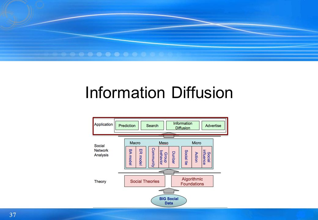 37 Information Diffusion