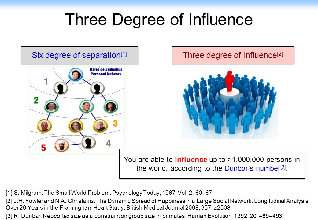 46 Three Degree of Influence Three degree of Influence [2] [1] S. Milgram. The Small World Problem. Psychology Today, 1967, Vol. 2, 60–67 [2] J.H. Fow