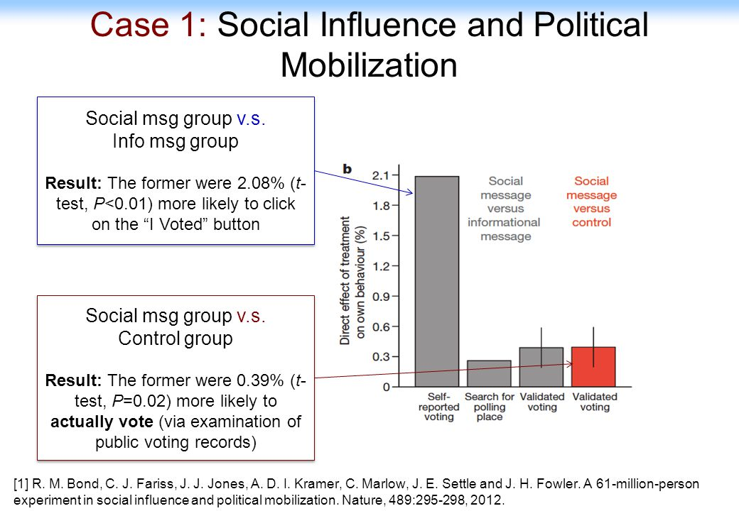 48 Case 1: Social Influence and Political Mobilization Social msg group v.s. Info msg group Result: The former were 2.08% (t- test, P<0.01) more likel